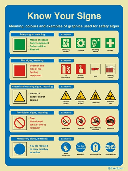 S6007 Safety Awareness And Training Procedures Info Panels With
