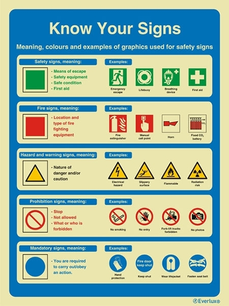Safety Awareness And Training Procedures Info Panels With Sign